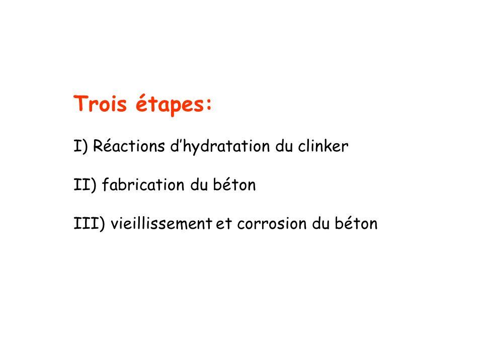 Trois étapes: I) Réactions dhydratation du clinker II) fabrication du béton III) vieillissement et corrosion du béton