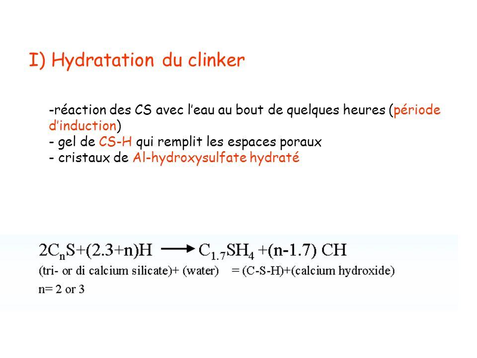 I) Hydratation du clinker -réaction des CS avec leau au bout de quelques heures (période dinduction) - gel de CS-H qui remplit les espaces poraux - cr