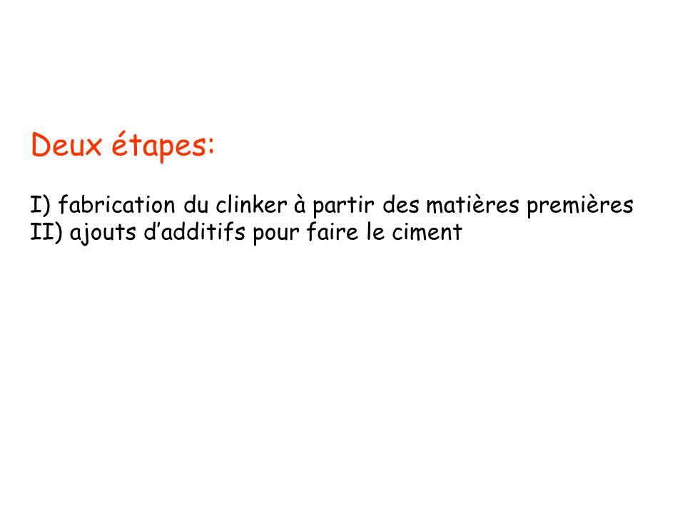 Deux étapes: I) fabrication du clinker à partir des matières premières II) ajouts dadditifs pour faire le ciment