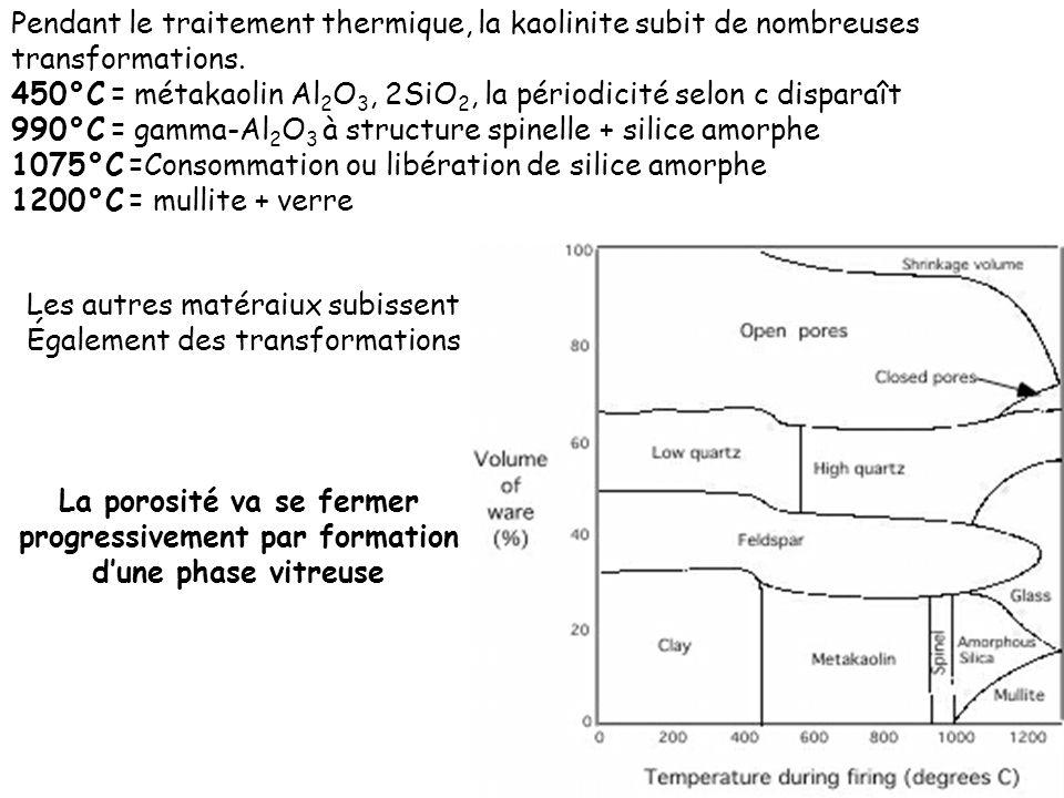 Pendant le traitement thermique, la kaolinite subit de nombreuses transformations. 450°C = métakaolin Al 2 O 3, 2SiO 2, la périodicité selon c dispara