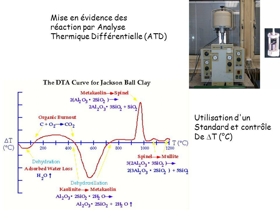 Mise en évidence des réaction par Analyse Thermique Différentielle (ATD) Utilisation d'un Standard et contrôle De T (°C)