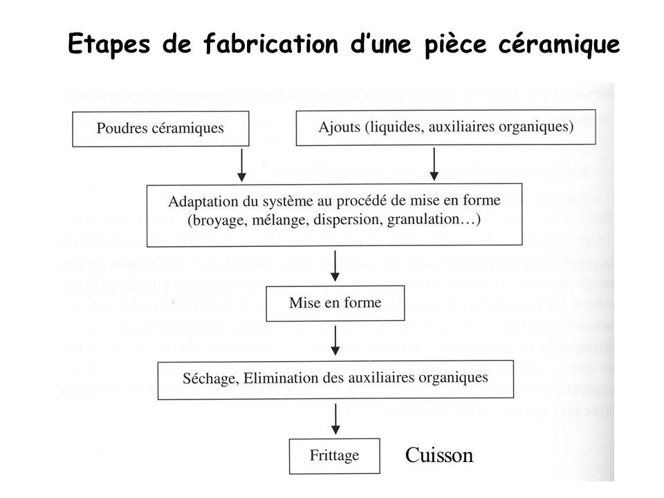 Cuisson Etapes de fabrication dune pièce céramique