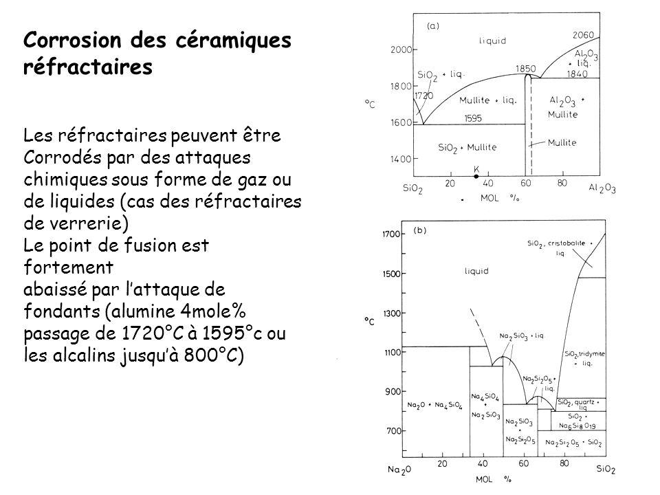 Corrosion des céramiques réfractaires Les réfractaires peuvent être Corrodés par des attaques chimiques sous forme de gaz ou de liquides (cas des réfr