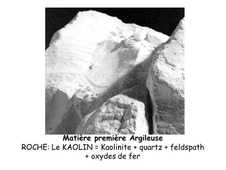 -Argile (Kaolinite Al 2 O 3 - 2 SiO 2 - 2H 2 O) -dégraissants (quartz SiO 2 + oxydes colorants mineurs) -Fondants (Feldspaths K 2 O (Na 2 O) -Al 2 O 3 - 6 SiO 2 ) Argile (55%) Sable (30%) Feldspath (15%) Chaque matière première = influence spécifique sur la rhéologie de la pâte, le développement de microstructures, la formation de phases pendant le traitement thermique Les matières premières des céramiques