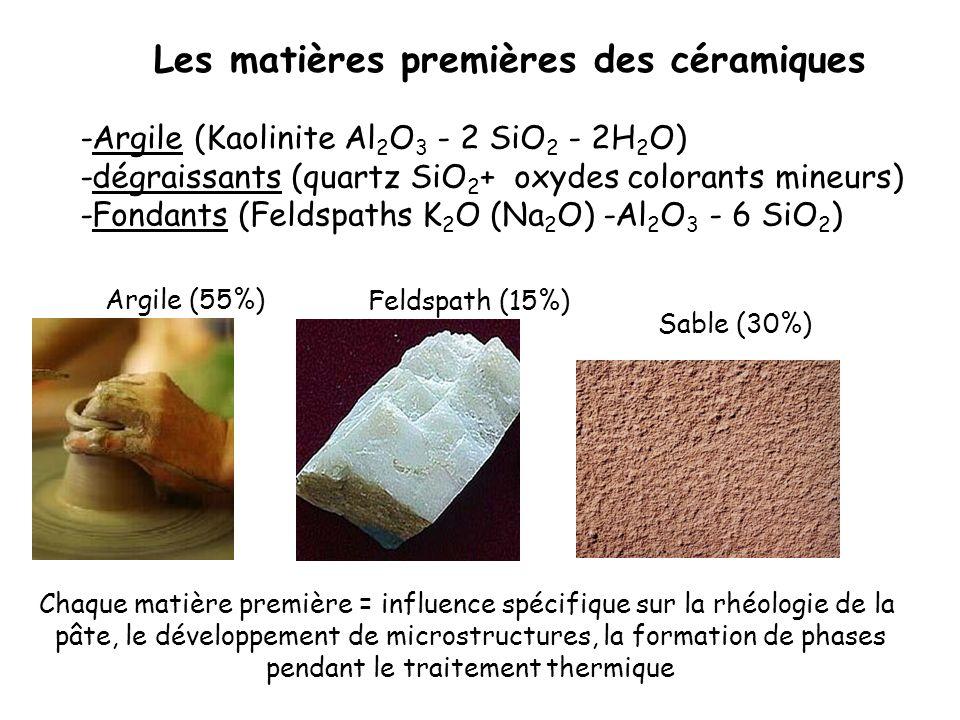 -Argile (Kaolinite Al 2 O 3 - 2 SiO 2 - 2H 2 O) -dégraissants (quartz SiO 2 + oxydes colorants mineurs) -Fondants (Feldspaths K 2 O (Na 2 O) -Al 2 O 3