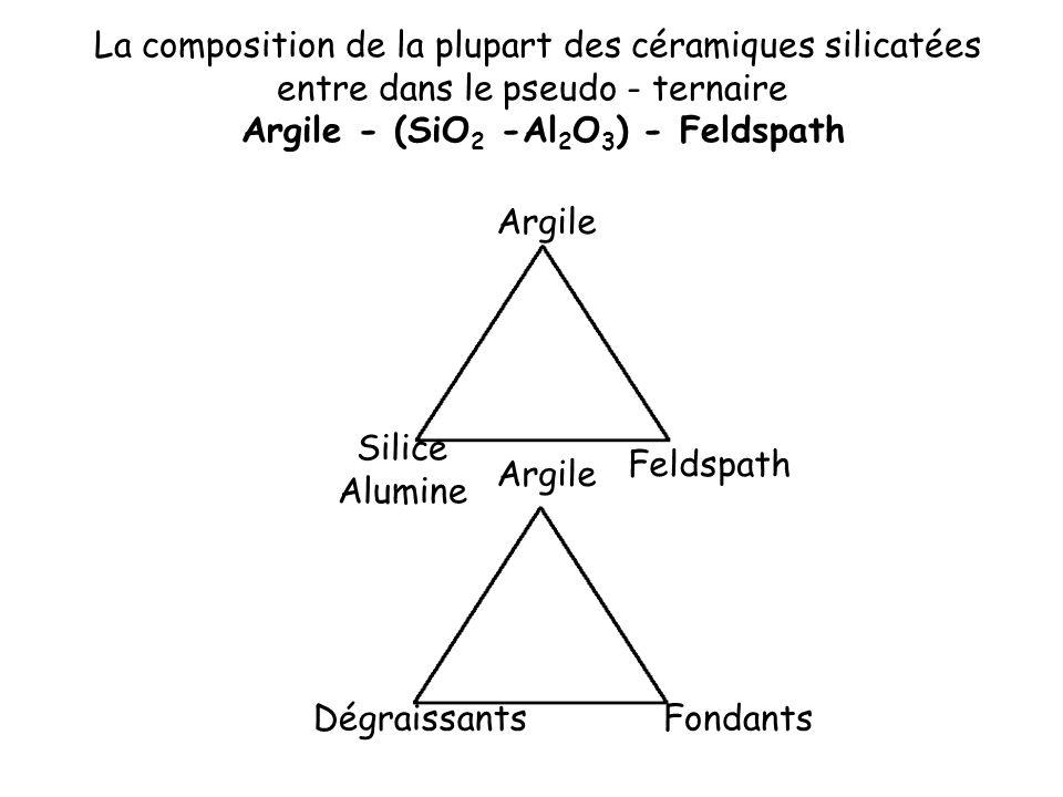 La composition de la plupart des céramiques silicatées entre dans le pseudo - ternaire Argile - (SiO 2 -Al 2 O 3 ) - Feldspath Argile Silice Alumine F