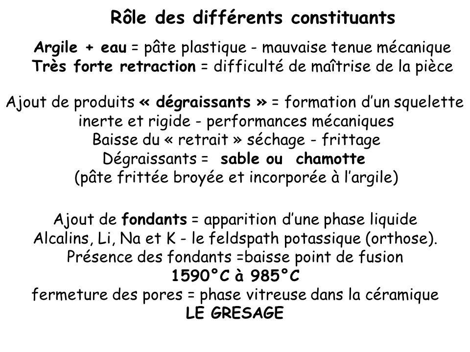 II - Effet du séchage et de la cuisson des céramiques Eau dimprégnation Séchage réversible Eau de constitution Cuisson irréversible > 500°C