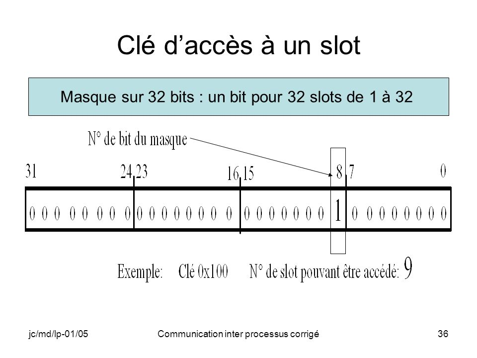 jc/md/lp-01/05Communication inter processus corrigé36 Clé daccès à un slot Masque sur 32 bits : un bit pour 32 slots de 1 à 32