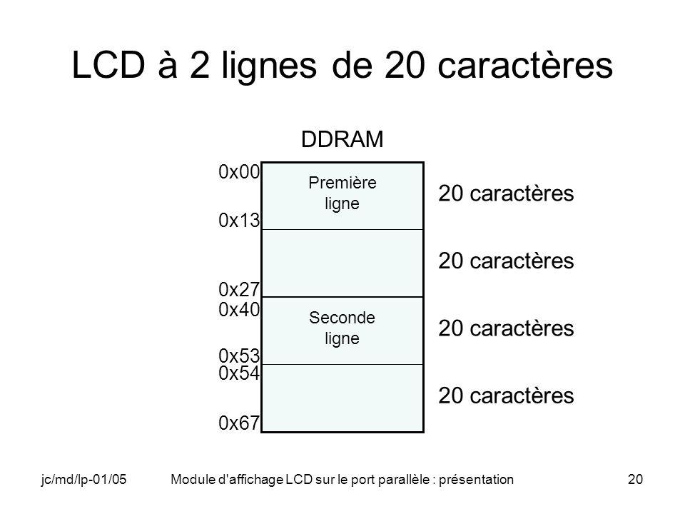 jc/md/lp-01/05Module d'affichage LCD sur le port parallèle : présentation20 LCD à 2 lignes de 20 caractères DDRAM 20 caractères Première ligne Seconde