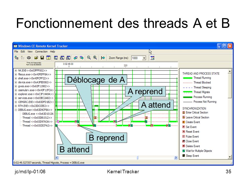 jc/md/lp-01/06Kernel Tracker35 Fonctionnement des threads A et B B attend B reprend Déblocage de A A reprend A attend