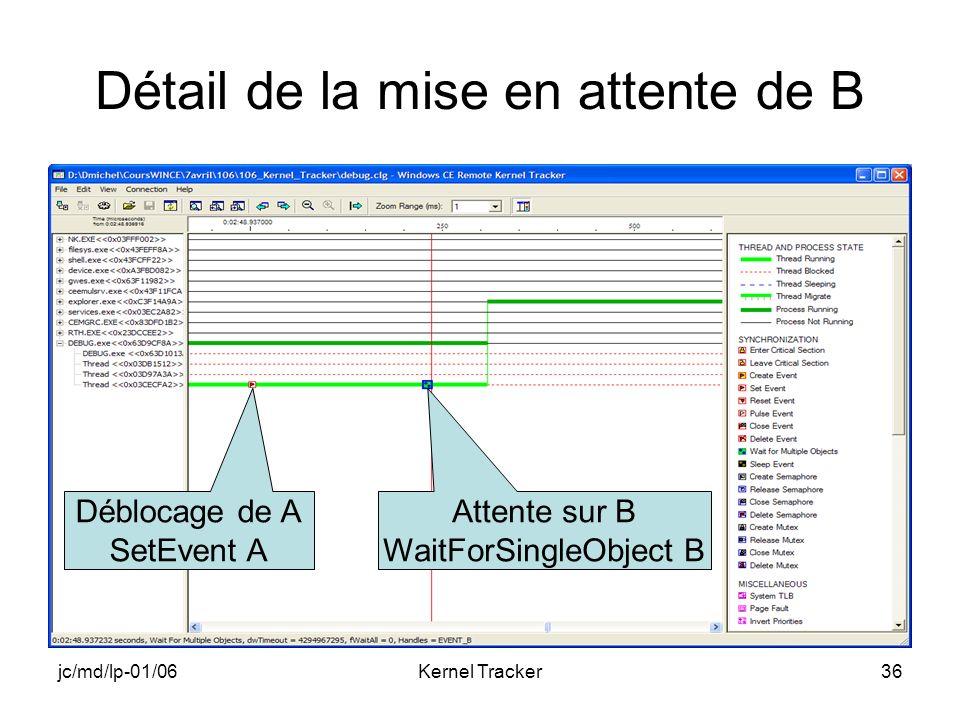 jc/md/lp-01/06Kernel Tracker36 Détail de la mise en attente de B Déblocage de A SetEvent A Attente sur B WaitForSingleObject B