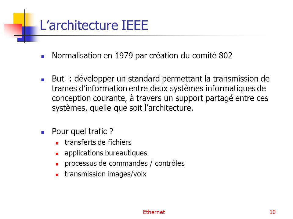 Ethernet10 Larchitecture IEEE Normalisation en 1979 par création du comité 802 But : développer un standard permettant la transmission de trames dinformation entre deux systèmes informatiques de conception courante, à travers un support partagé entre ces systèmes, quelle que soit larchitecture.