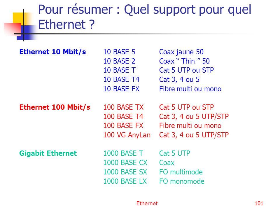 Ethernet101 Pour résumer : Quel support pour quel Ethernet .