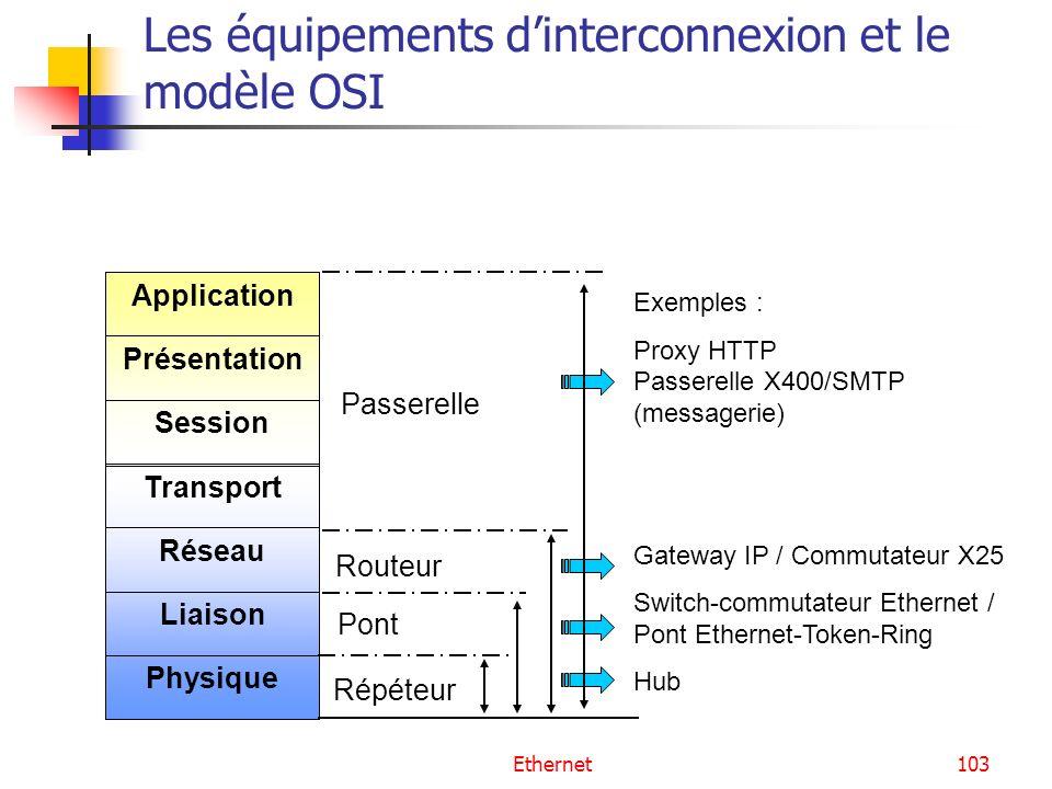 Ethernet103 Les équipements dinterconnexion et le modèle OSI Physique Liaison Réseau Transport Session Présentation Application Répéteur Passerelle Po