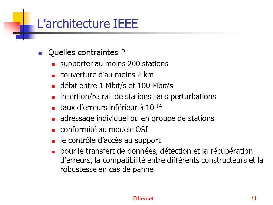 Ethernet11 Larchitecture IEEE Quelles contraintes ? supporter au moins 200 stations couverture dau moins 2 km débit entre 1 Mbit/s et 100 Mbit/s inser