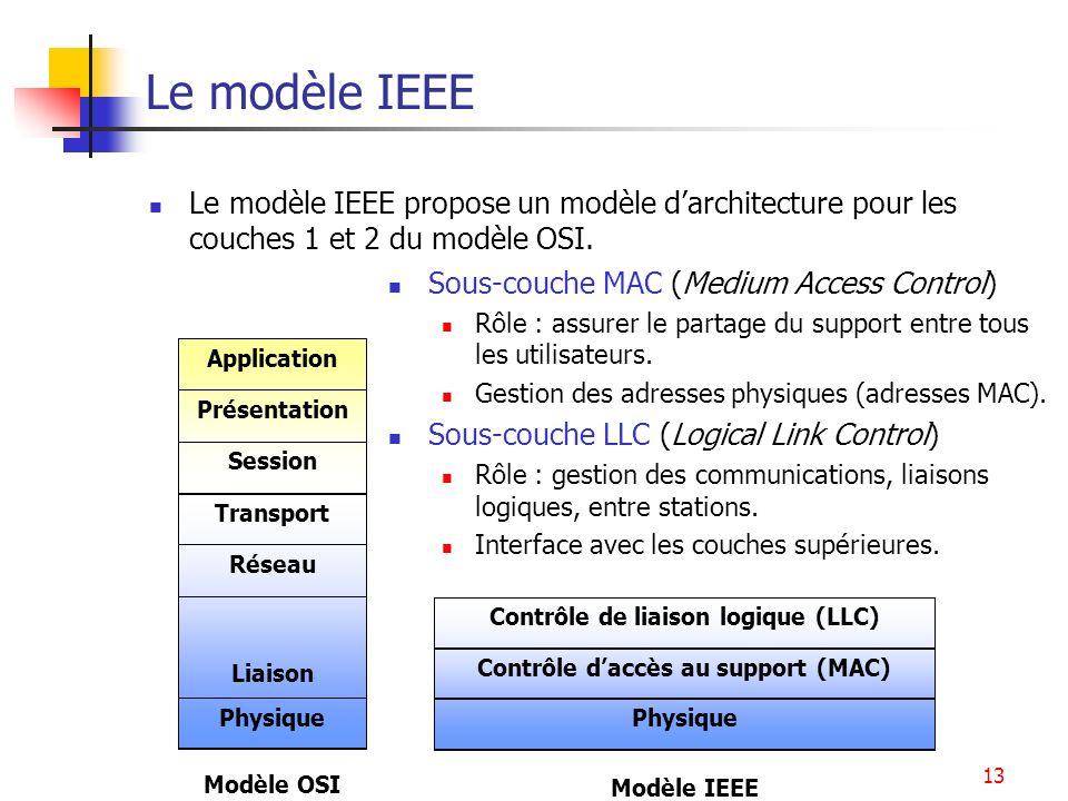 Ethernet13 Le modèle IEEE Le modèle IEEE propose un modèle darchitecture pour les couches 1 et 2 du modèle OSI. Physique Liaison Réseau Transport Sess