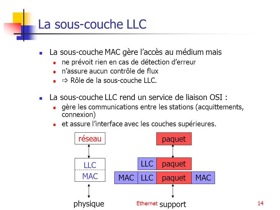 Ethernet14 La sous-couche LLC La sous-couche MAC gère laccès au médium mais ne prévoit rien en cas de détection derreur nassure aucun contrôle de flux Rôle de la sous-couche LLC.