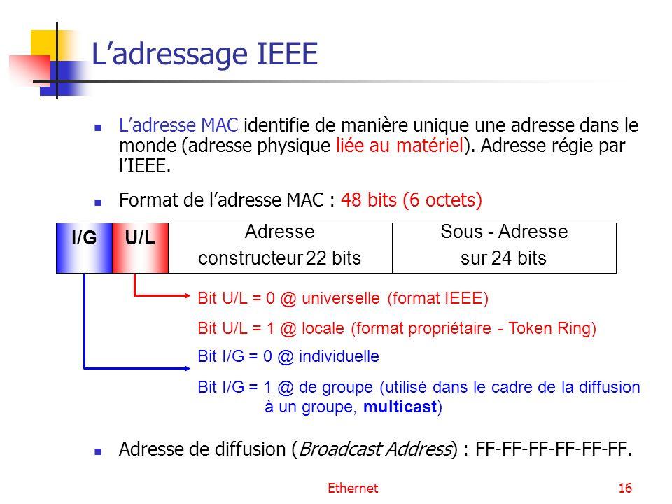 Ethernet16 Ladressage IEEE Ladresse MAC identifie de manière unique une adresse dans le monde (adresse physique liée au matériel). Adresse régie par l