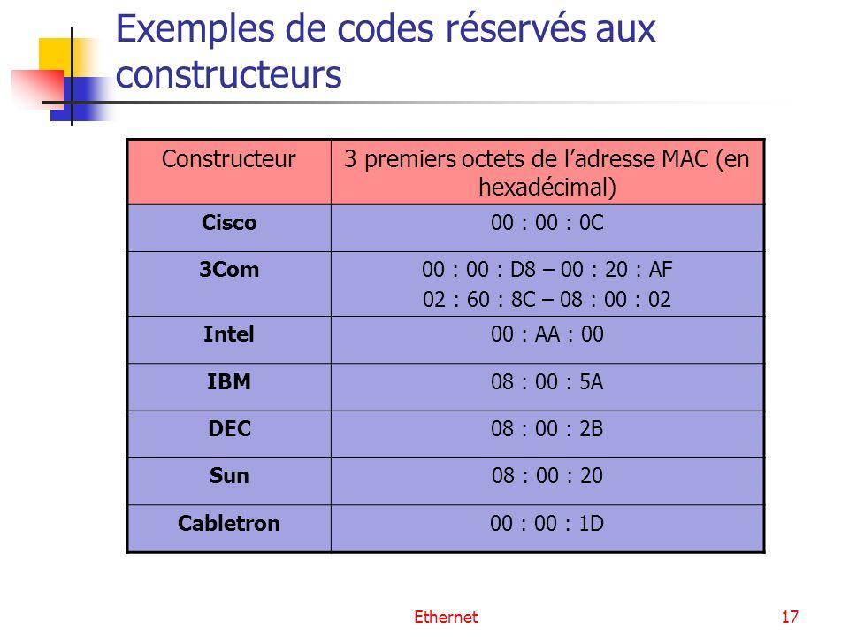 Ethernet17 Exemples de codes réservés aux constructeurs Constructeur3 premiers octets de ladresse MAC (en hexadécimal) Cisco00 : 00 : 0C 3Com00 : 00 : D8 – 00 : 20 : AF 02 : 60 : 8C – 08 : 00 : 02 Intel00 : AA : 00 IBM08 : 00 : 5A DEC08 : 00 : 2B Sun08 : 00 : 20 Cabletron00 : 00 : 1D