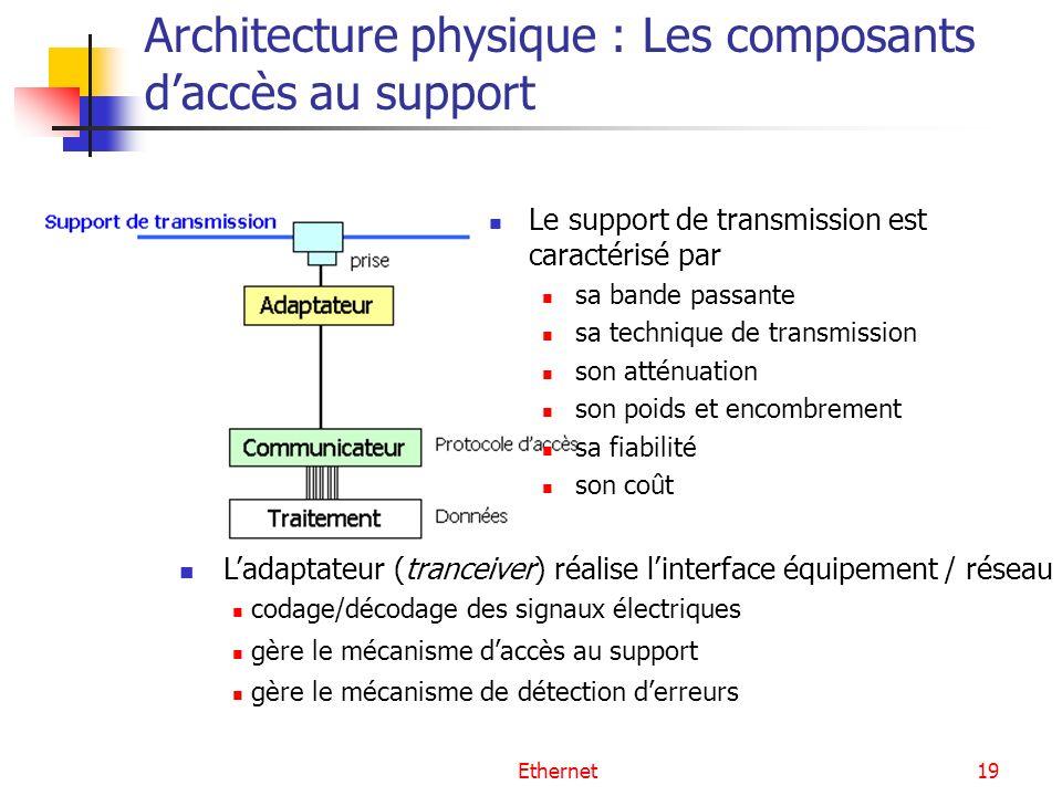 Ethernet19 Architecture physique : Les composants daccès au support Le support de transmission est caractérisé par sa bande passante sa technique de t