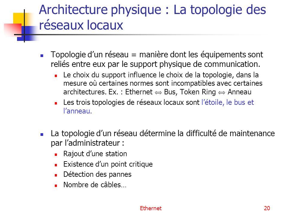 Ethernet20 Architecture physique : La topologie des réseaux locaux Topologie dun réseau = manière dont les équipements sont reliés entre eux par le su