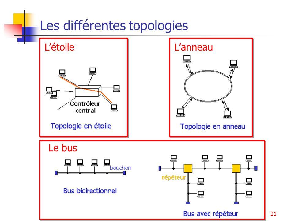 Ethernet21 Les différentes topologies LétoileLanneau Le bus