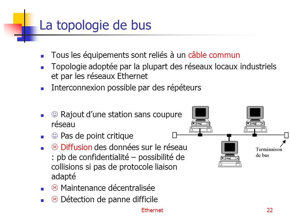 Ethernet22 La topologie de bus Tous les équipements sont reliés à un câble commun Topologie adoptée par la plupart des réseaux locaux industriels et p