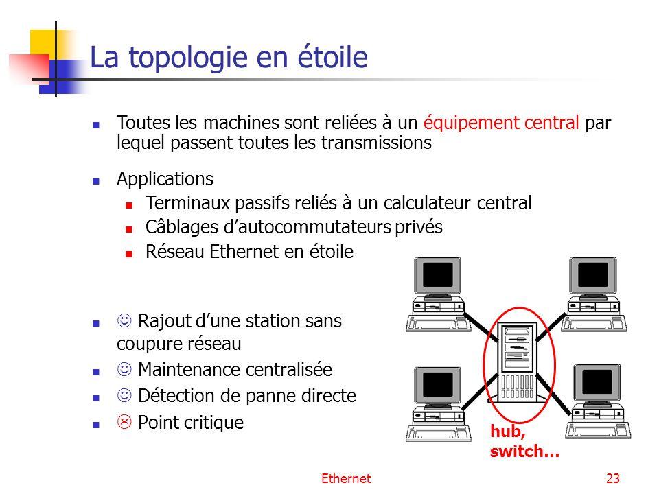 Ethernet23 La topologie en étoile Rajout dune station sans coupure réseau Maintenance centralisée Détection de panne directe Point critique Toutes les