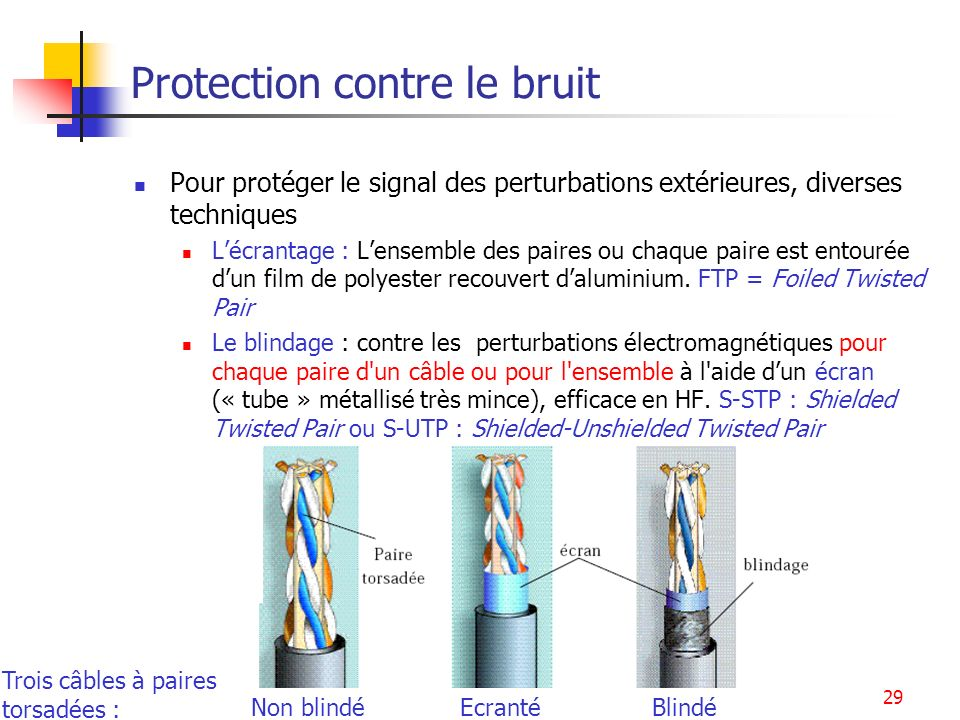 Ethernet29 Protection contre le bruit Pour protéger le signal des perturbations extérieures, diverses techniques Lécrantage : Lensemble des paires ou
