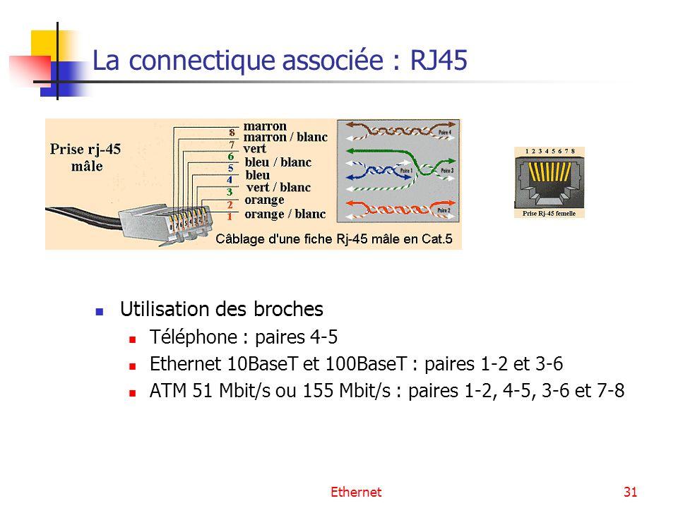 Ethernet31 La connectique associée : RJ45 Utilisation des broches Téléphone : paires 4-5 Ethernet 10BaseT et 100BaseT : paires 1-2 et 3-6 ATM 51 Mbit/s ou 155 Mbit/s : paires 1-2, 4-5, 3-6 et 7-8