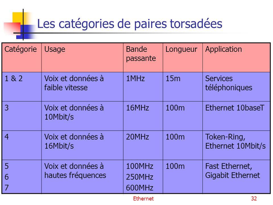 Ethernet32 Les catégories de paires torsadées CatégorieUsageBande passante LongueurApplication 1 & 2Voix et données à faible vitesse 1MHz15mServices t