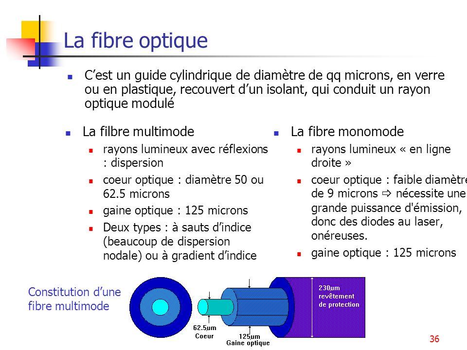 Ethernet36 La fibre optique La filbre multimode rayons lumineux avec réflexions : dispersion coeur optique : diamètre 50 ou 62.5 microns gaine optique : 125 microns Deux types : à sauts dindice (beaucoup de dispersion nodale) ou à gradient dindice La fibre monomode rayons lumineux « en ligne droite » coeur optique : faible diamètre de 9 microns nécessite une grande puissance d émission, donc des diodes au laser, onéreuses.