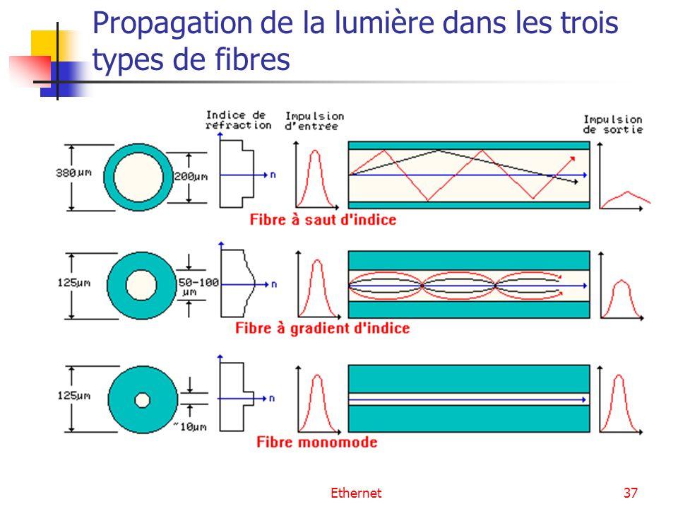Ethernet37 Propagation de la lumière dans les trois types de fibres