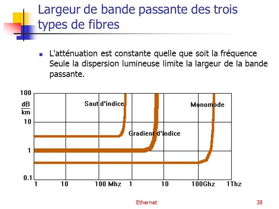 Ethernet38 Largeur de bande passante des trois types de fibres L atténuation est constante quelle que soit la fréquence Seule la dispersion lumineuse limite la largeur de la bande passante.