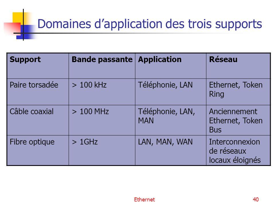 Ethernet40 Domaines dapplication des trois supports SupportBande passanteApplicationRéseau Paire torsadée> 100 kHzTéléphonie, LANEthernet, Token Ring