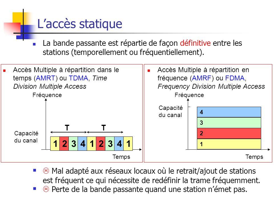 Ethernet43 Laccès statique La bande passante est répartie de façon définitive entre les stations (temporellement ou fréquentiellement).