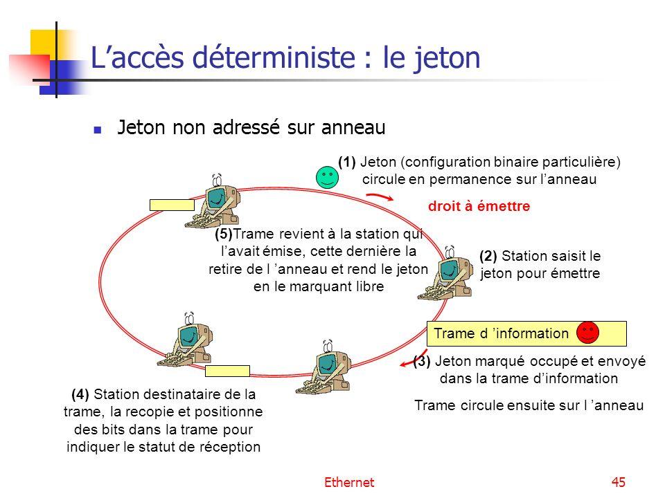 Ethernet45 Laccès déterministe : le jeton Jeton non adressé sur anneau (1) Jeton (configuration binaire particulière) circule en permanence sur lanneau droit à émettre (2) Station saisit le jeton pour émettre Trame d information (3) Jeton marqué occupé et envoyé dans la trame dinformation Trame circule ensuite sur l anneau (4) Station destinataire de la trame, la recopie et positionne des bits dans la trame pour indiquer le statut de réception (5)Trame revient à la station qui lavait émise, cette dernière la retire de l anneau et rend le jeton en le marquant libre