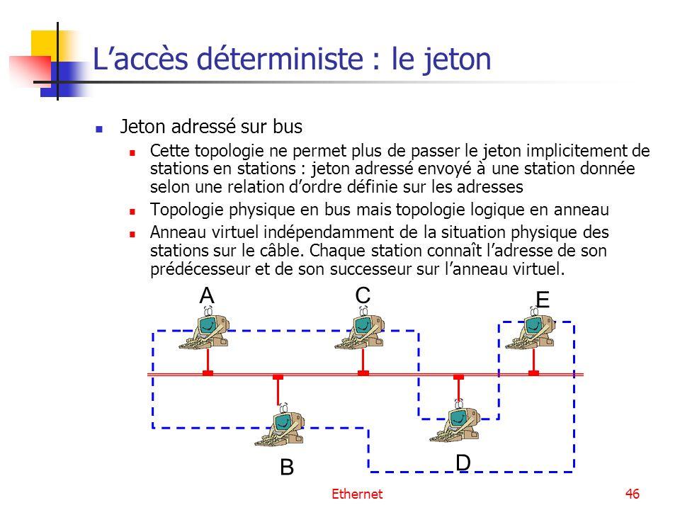 Ethernet46 Laccès déterministe : le jeton Jeton adressé sur bus Cette topologie ne permet plus de passer le jeton implicitement de stations en station