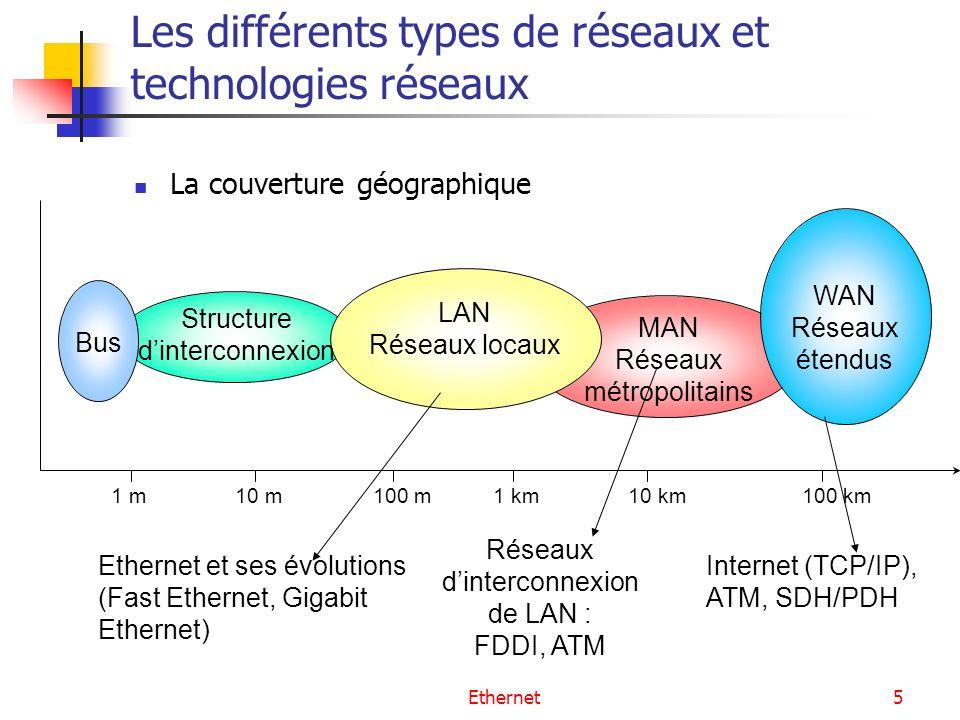 Ethernet5 Les différents types de réseaux et technologies réseaux La couverture géographique MAN Réseaux métropolitains Structure dinterconnexion Bus