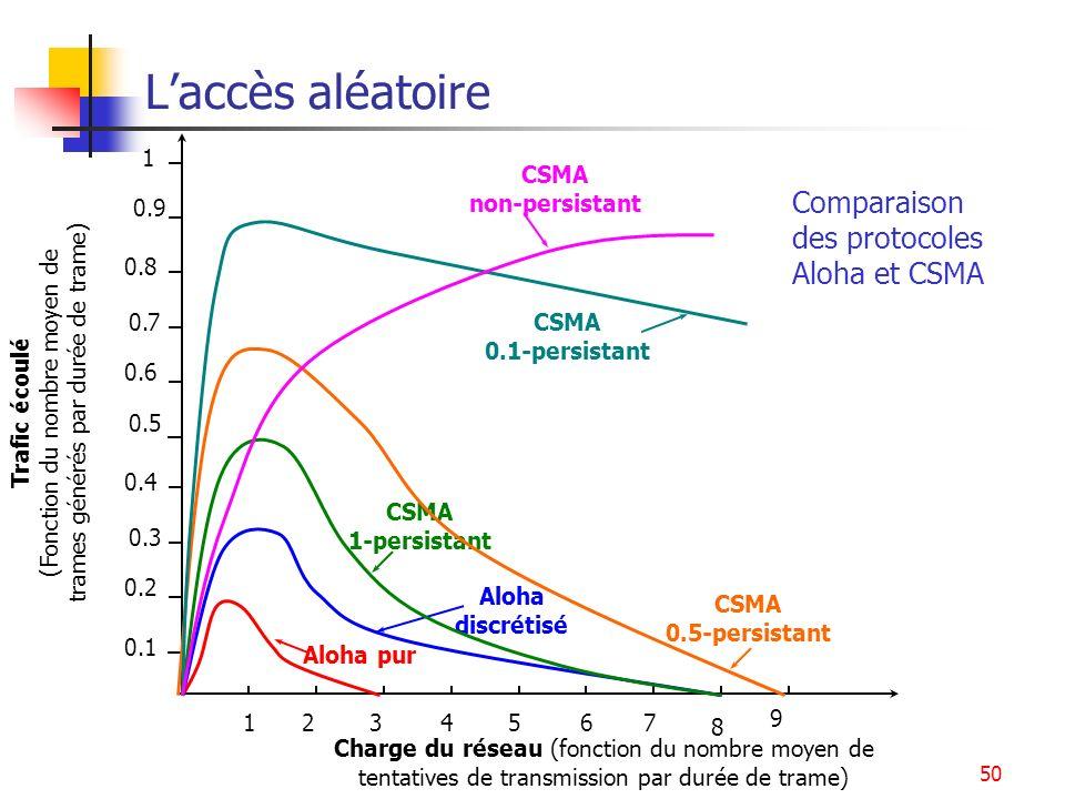 50 Laccès aléatoire 0.1 0.2 0.4 0.3 0.5 0.6 0.8 0.7 0.9 1 124356 8 7 9 Trafic écoulé (Fonction du nombre moyen de trames générés par durée de trame) Charge du réseau (fonction du nombre moyen de tentatives de transmission par durée de trame) Aloha pur Aloha discrétisé CSMA 1-persistant CSMA 0.5-persistant CSMA non-persistant CSMA 0.1-persistant Comparaison des protocoles Aloha et CSMA