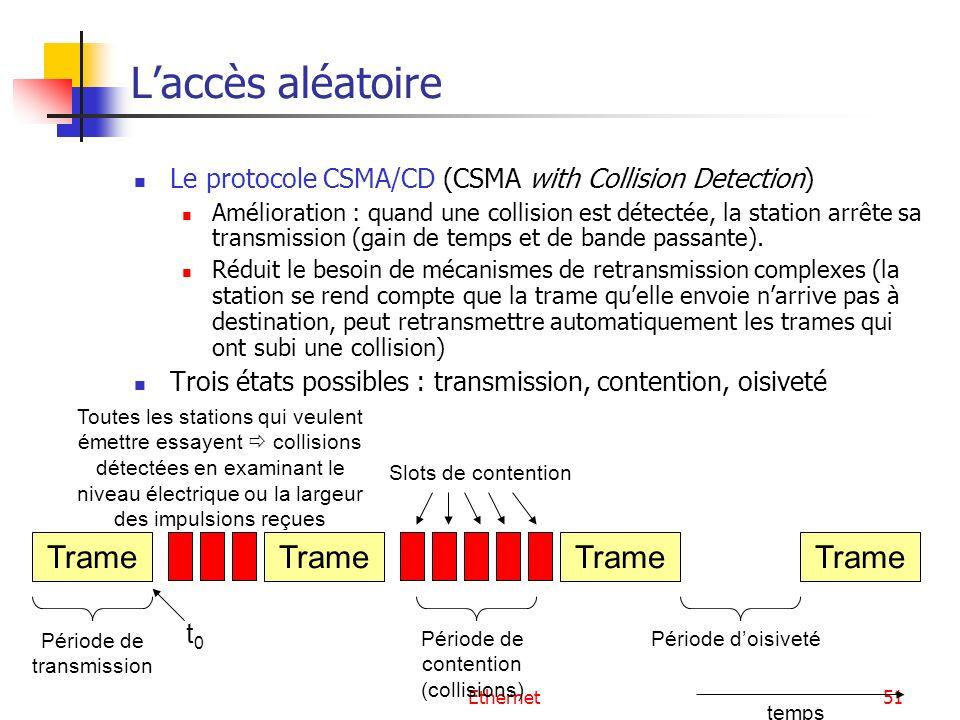Ethernet51 Laccès aléatoire Le protocole CSMA/CD (CSMA with Collision Detection) Amélioration : quand une collision est détectée, la station arrête sa transmission (gain de temps et de bande passante).