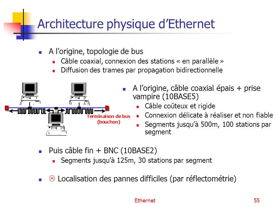 Ethernet55 Architecture physique dEthernet A lorigine, topologie de bus Câble coaxial, connexion des stations « en parallèle » Diffusion des trames par propagation bidirectionnelle Puis câble fin + BNC (10BASE2) Segments jusquà 125m, 30 stations par segment Localisation des pannes difficiles (par réflectométrie) A lorigine, câble coaxial épais + prise vampire (10BASE5) Câble coûteux et rigide Connexion délicate à réaliser et non fiable Segments jusquà 500m, 100 stations par segment