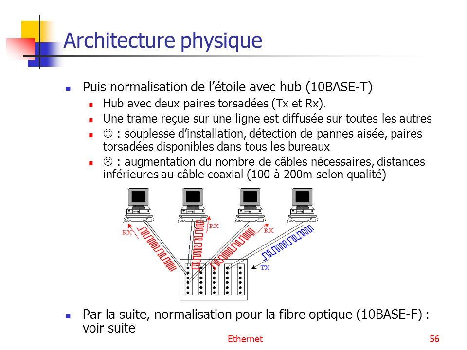 Ethernet56 Architecture physique Puis normalisation de létoile avec hub (10BASE-T) Hub avec deux paires torsadées (Tx et Rx). Une trame reçue sur une