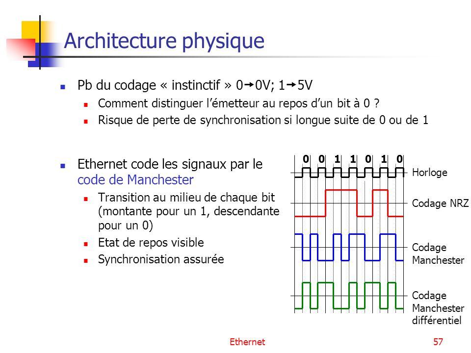Ethernet57 Architecture physique Ethernet code les signaux par le code de Manchester Transition au milieu de chaque bit (montante pour un 1, descendante pour un 0) Etat de repos visible Synchronisation assurée 0010110 Horloge Codage NRZ Codage Manchester Codage Manchester différentiel Pb du codage « instinctif » 0 0V; 1 5V Comment distinguer lémetteur au repos dun bit à 0 .