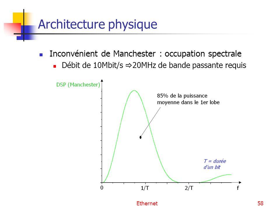 Ethernet58 Architecture physique Inconvénient de Manchester : occupation spectrale Débit de 10Mbit/s 20MHz de bande passante requis