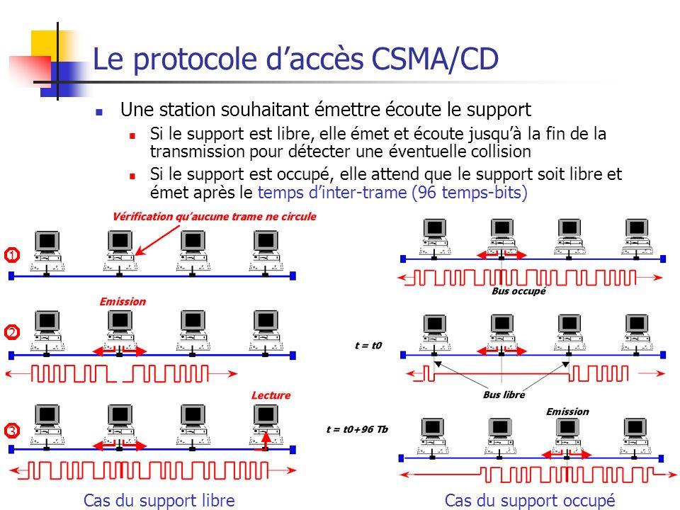 Ethernet59 1 2 3 Le protocole daccès CSMA/CD Une station souhaitant émettre écoute le support Si le support est libre, elle émet et écoute jusquà la f
