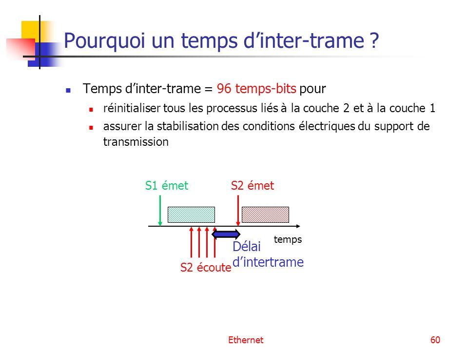 Ethernet60 Pourquoi un temps dinter-trame ? Temps dinter-trame = 96 temps-bits pour réinitialiser tous les processus liés à la couche 2 et à la couche