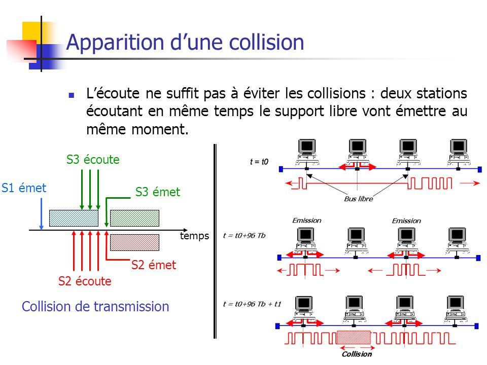 Ethernet61 Apparition dune collision Lécoute ne suffit pas à éviter les collisions : deux stations écoutant en même temps le support libre vont émettre au même moment.