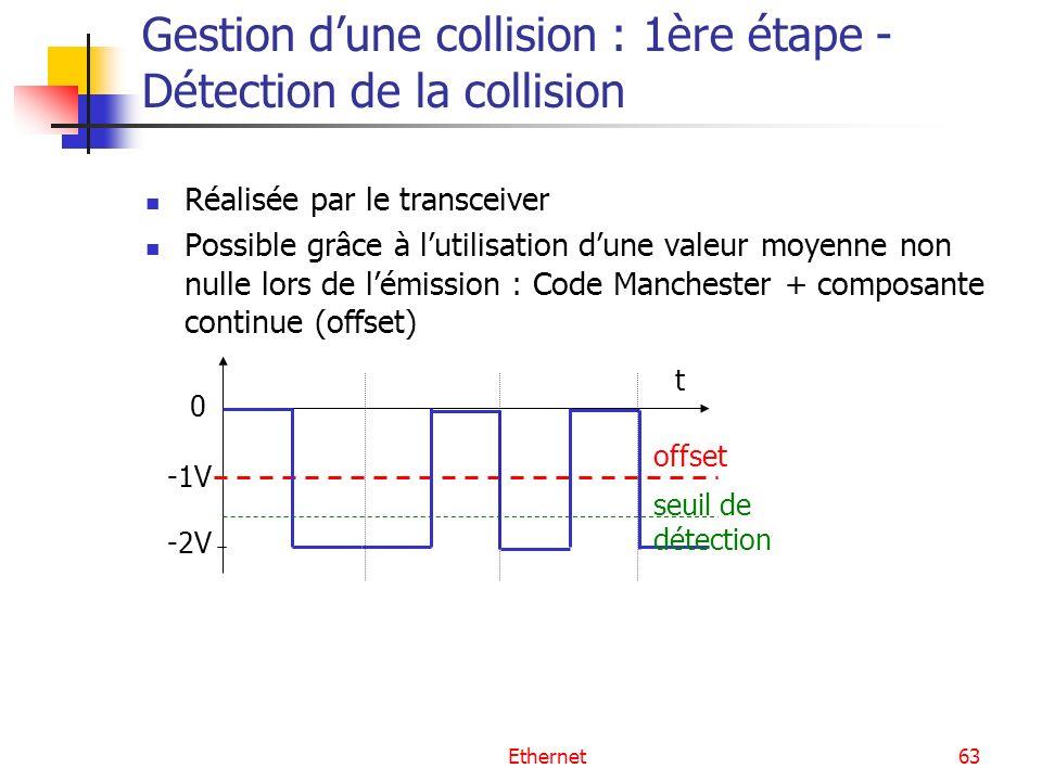 Ethernet63 Gestion dune collision : 1ère étape - Détection de la collision Réalisée par le transceiver Possible grâce à lutilisation dune valeur moyenne non nulle lors de lémission : Code Manchester + composante continue (offset) 0 -2V -1V offset seuil de détection t