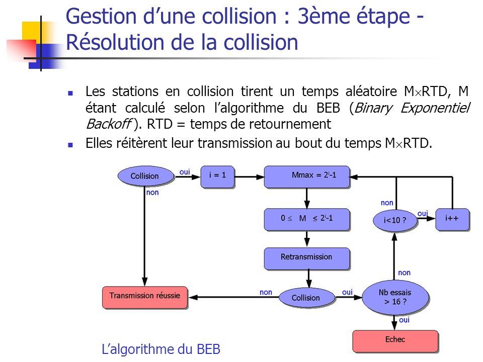 Ethernet65 Gestion dune collision : 3ème étape - Résolution de la collision Les stations en collision tirent un temps aléatoire M RTD, M étant calculé selon lalgorithme du BEB (Binary Exponentiel Backoff ).